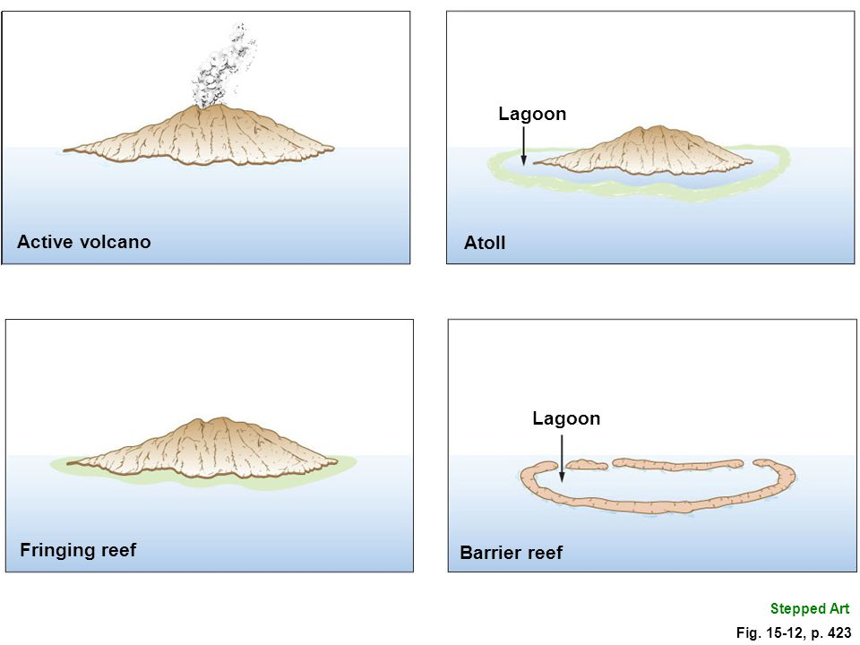 Lagoon Active volcano Atoll Lagoon Fringing reef Barrier reef