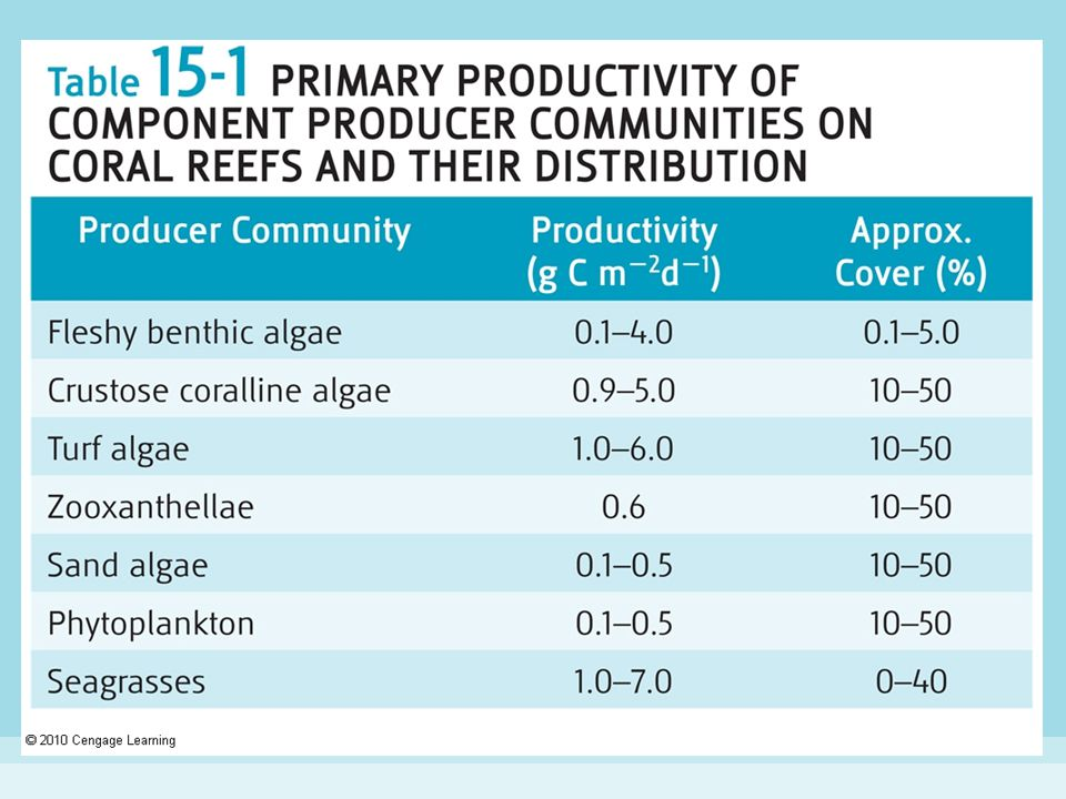 Table 15-1 Primary Productivity of Component Producer Communities on Coral Reefs and Their Distribution