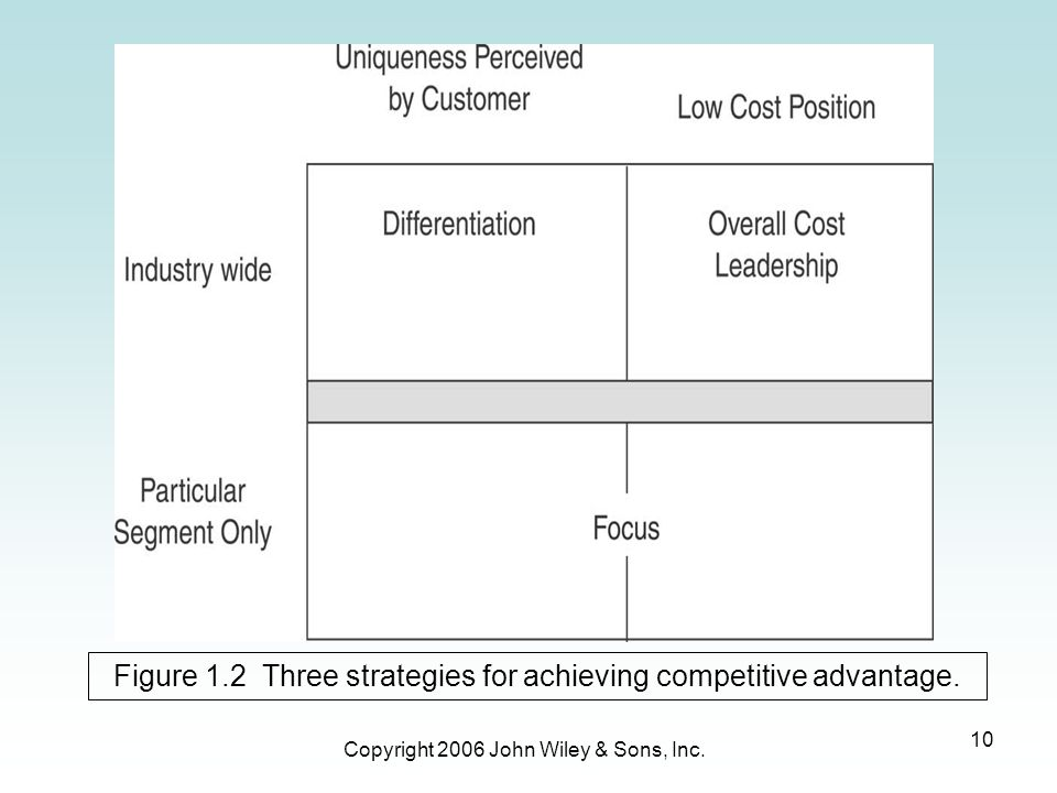 Figure 1.2 Three strategies for achieving competitive advantage.