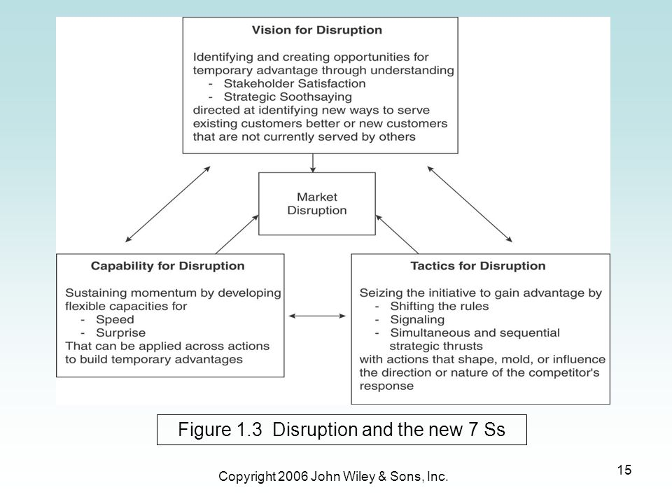 Figure 1.3 Disruption and the new 7 Ss