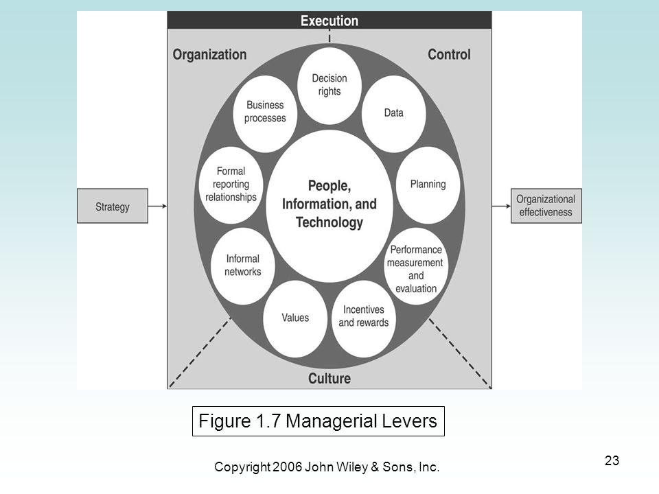 Figure 1.7 Managerial Levers