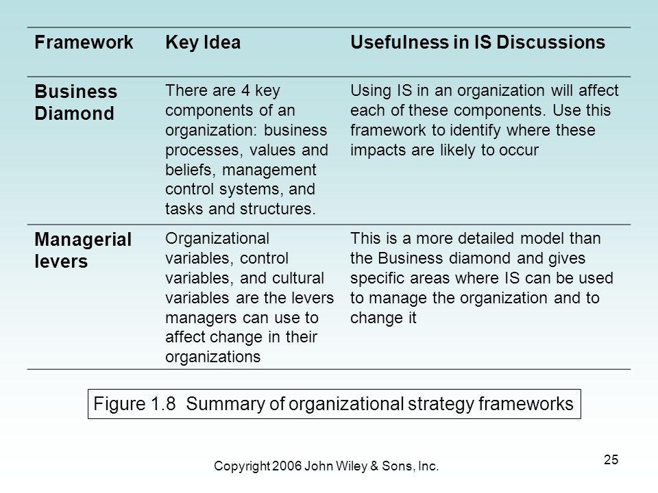 Usefulness in IS Discussions Business Diamond