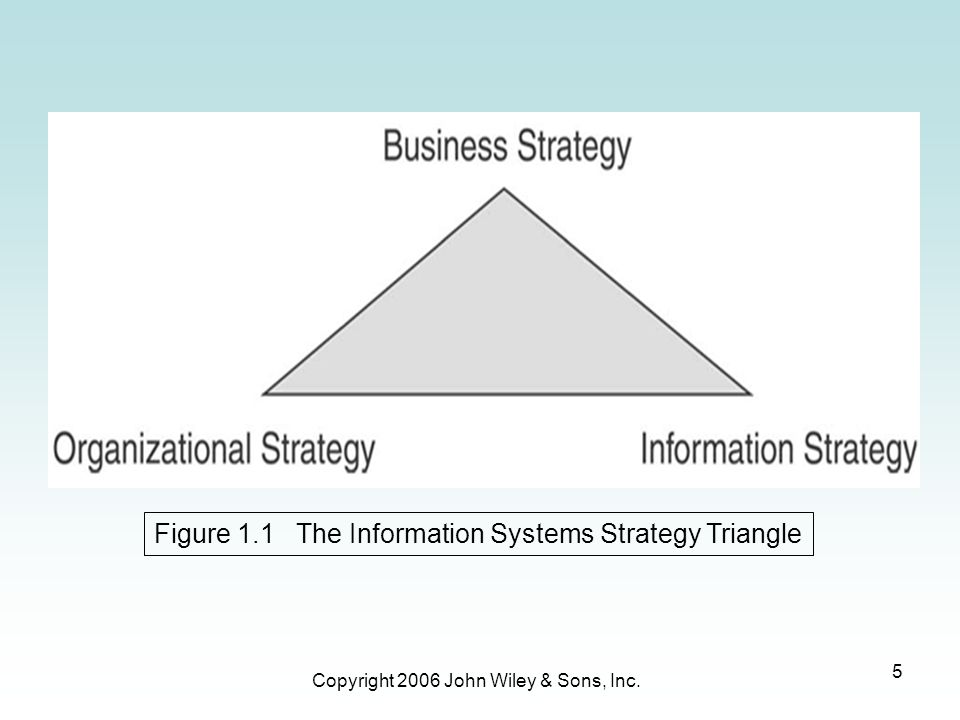 Figure 1.1 The Information Systems Strategy Triangle