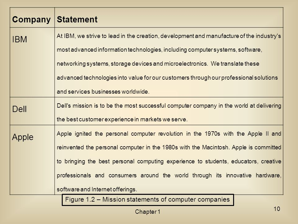 Company Statement IBM Dell Apple