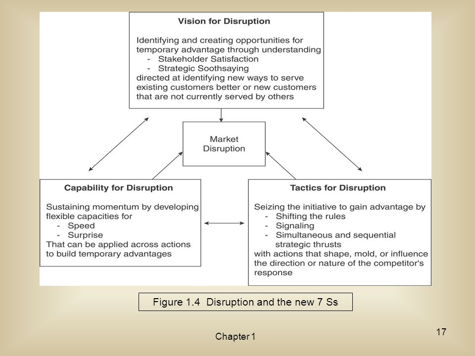 Figure 1.4 Disruption and the new 7 Ss