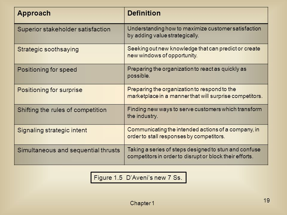 Approach Definition Superior stakeholder satisfaction