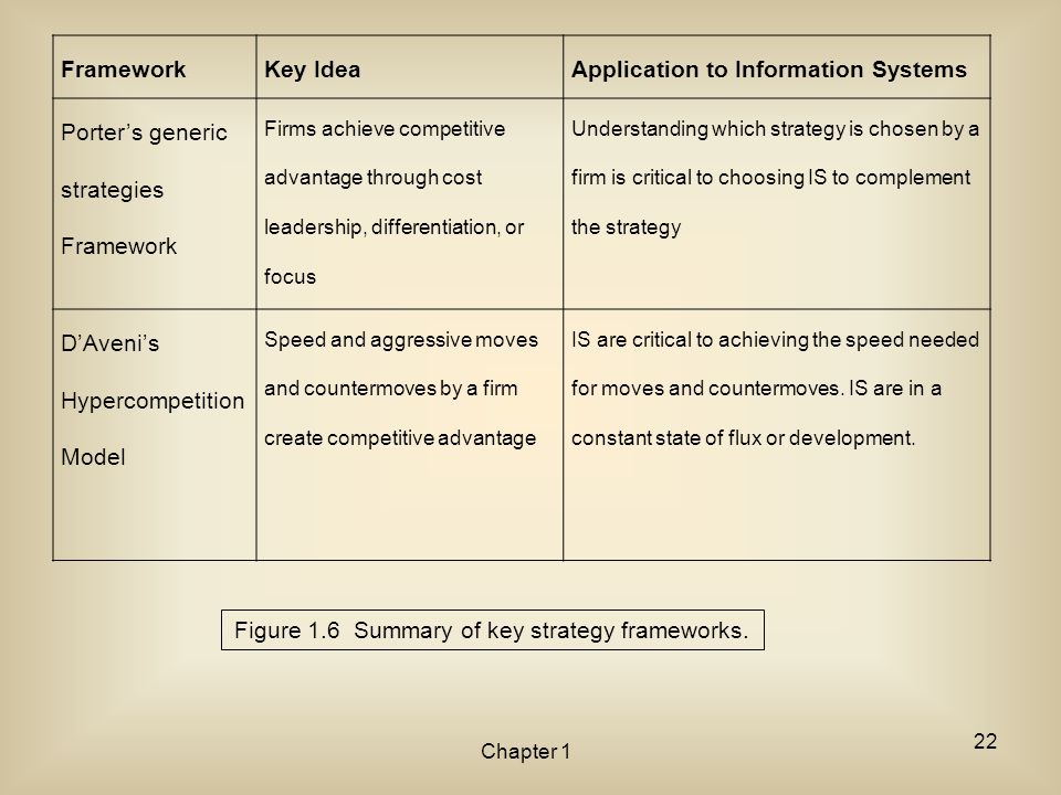 Figure 1.6 Summary of key strategy frameworks.