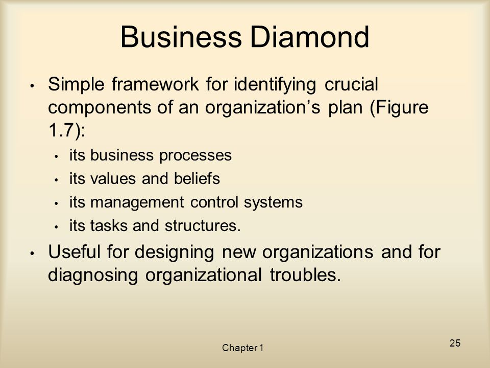 Business Diamond Simple framework for identifying crucial components of an organization's plan (Figure 1.7):