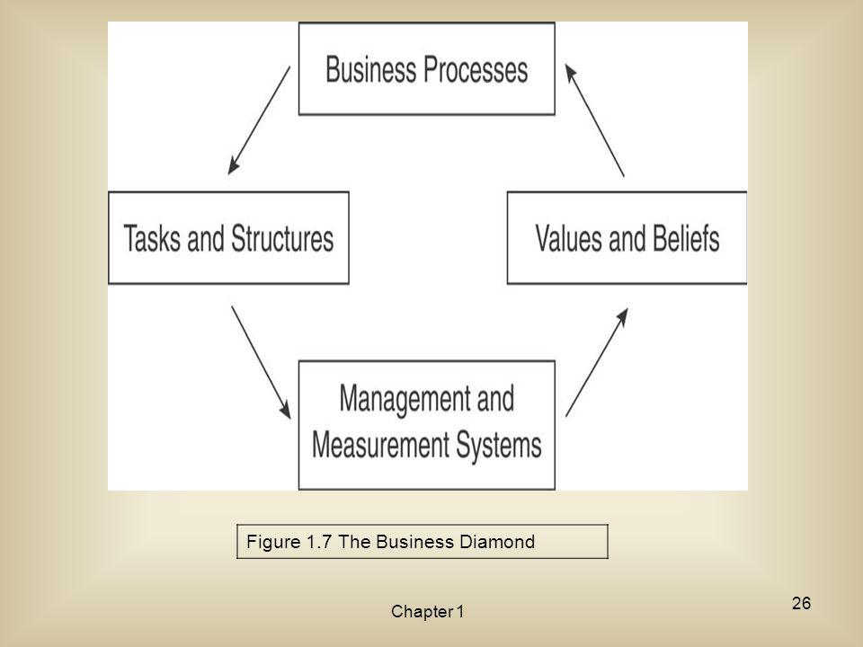 Figure 1.7 The Business Diamond