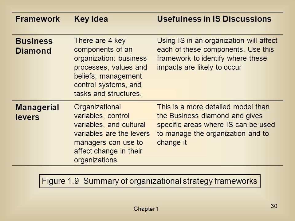 Figure 1.9 Summary of organizational strategy frameworks