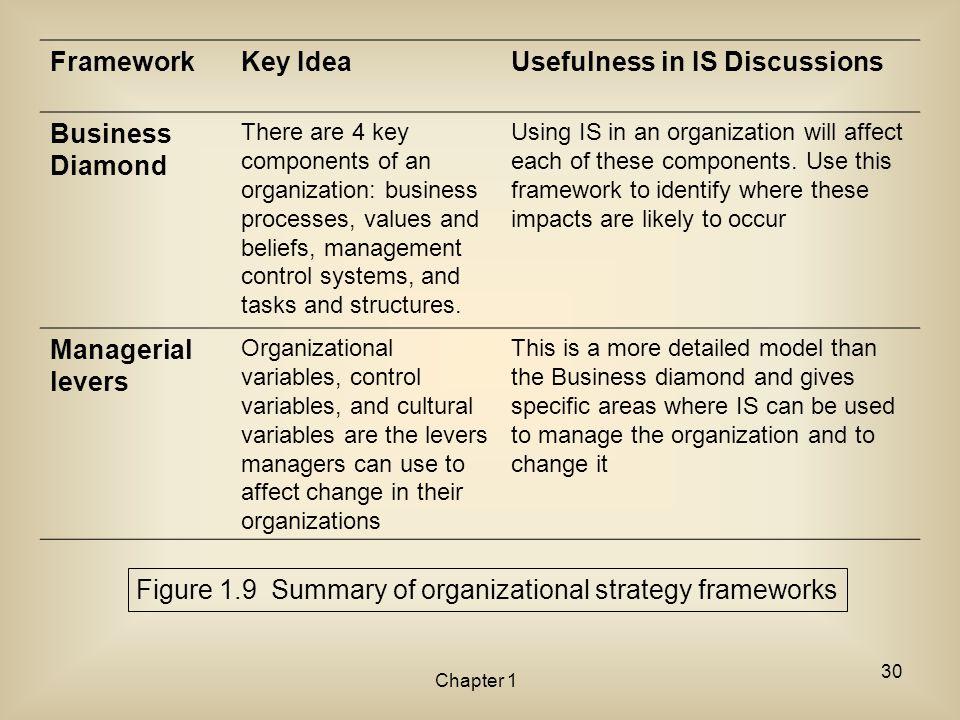 Figure 1.9 Summary of organizational strategy frameworks