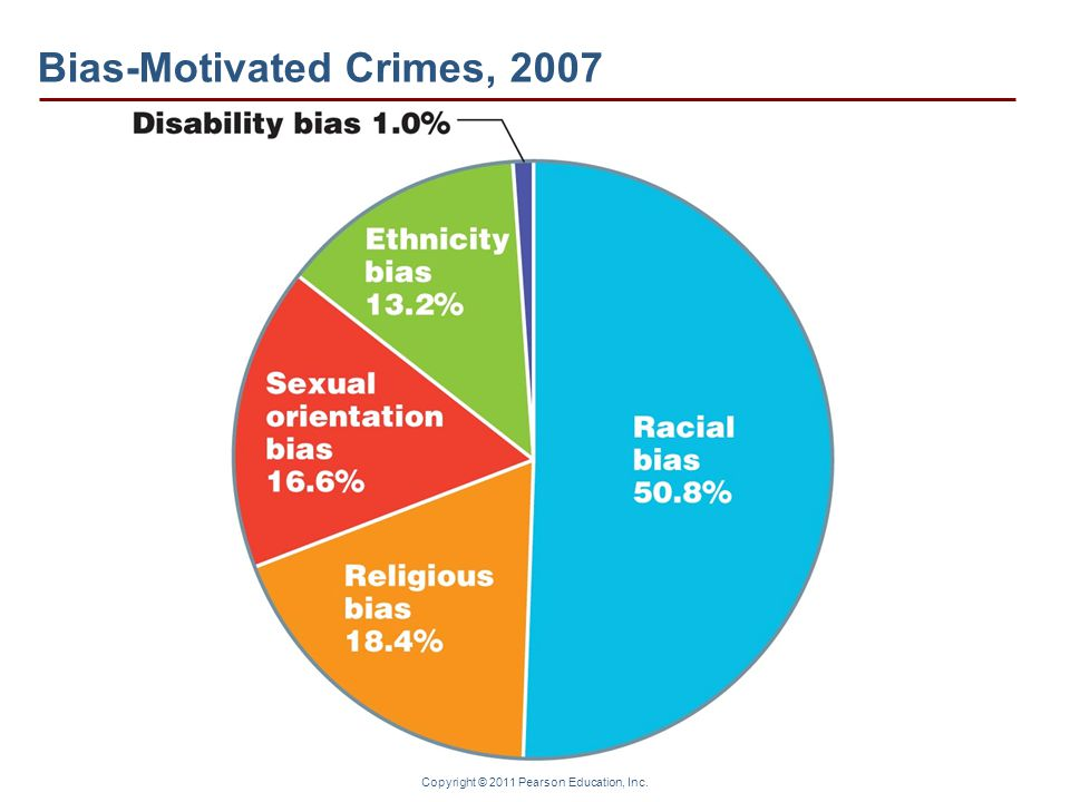 Bias-Motivated Crimes, 2007