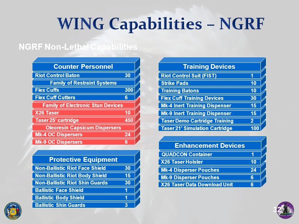 WING Capabilities – NGRF