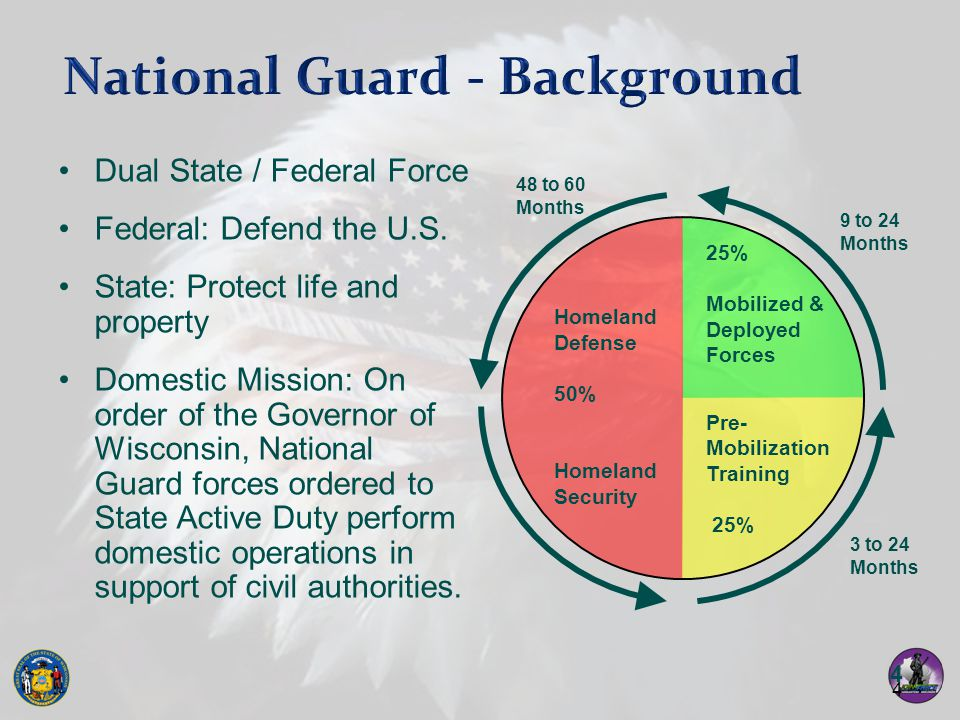 National Guard - Background