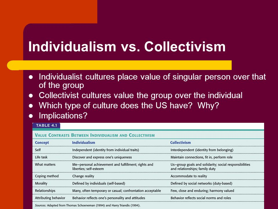 the culture influence on the collectivism How national culture, organisational culture, and managerial factors influence may  individualism-collectivism and conflict resolution styles.