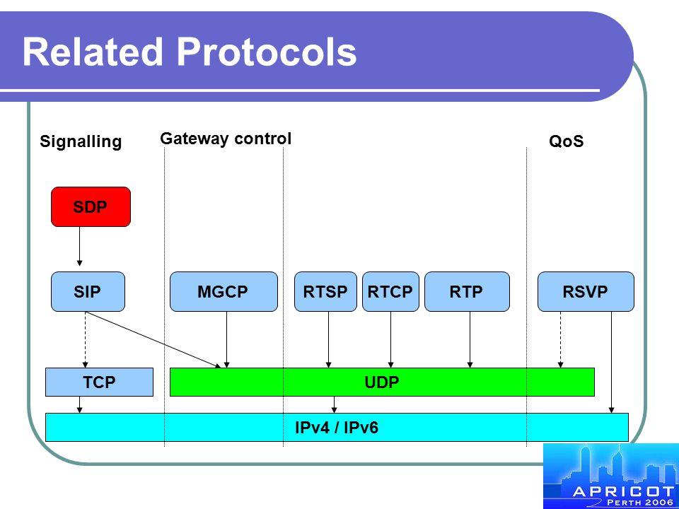 Related Protocols Signalling Gateway control QoS SDP SIP MGCP RTSP