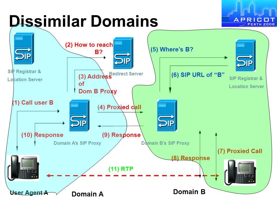 Dissimilar Domains Domain B Domain A (2) How to reach B