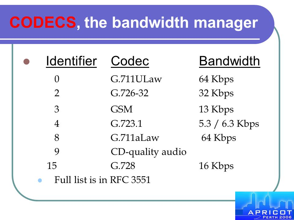 CODECS, the bandwidth manager