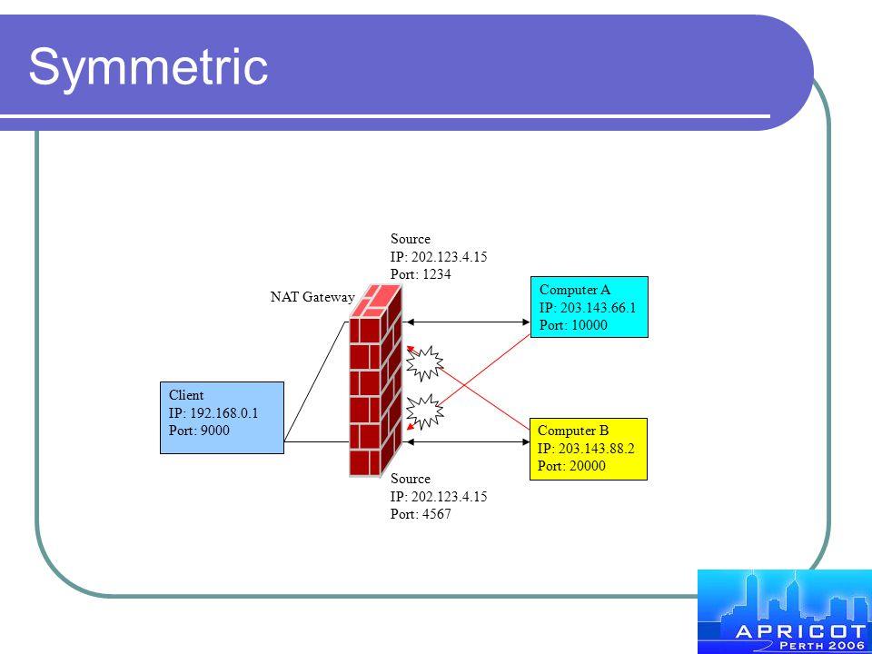 Symmetric Source IP: 202.123.4.15 Port: 1234 Computer A NAT Gateway