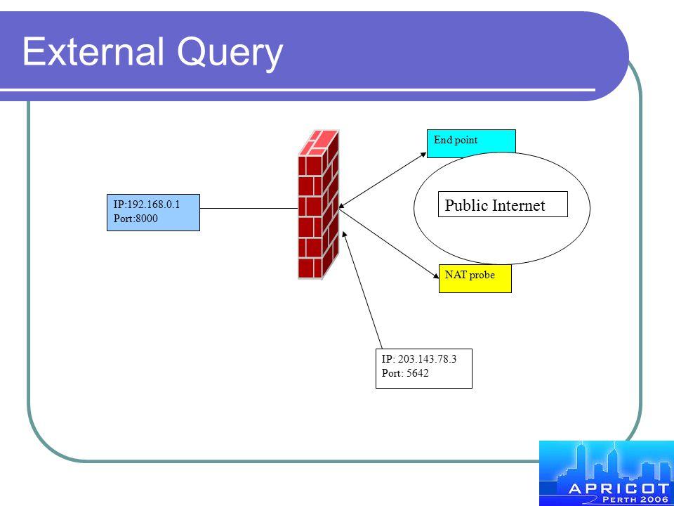 External Query Public Internet End point IP:192.168.0.1 Port:8000