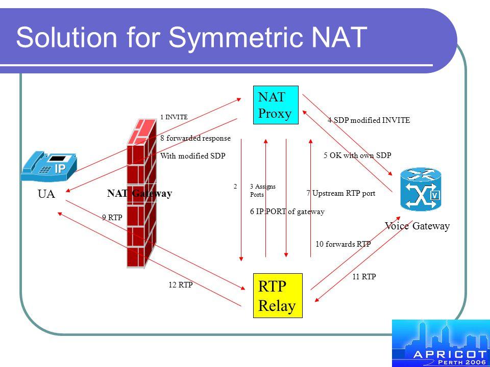 Solution for Symmetric NAT