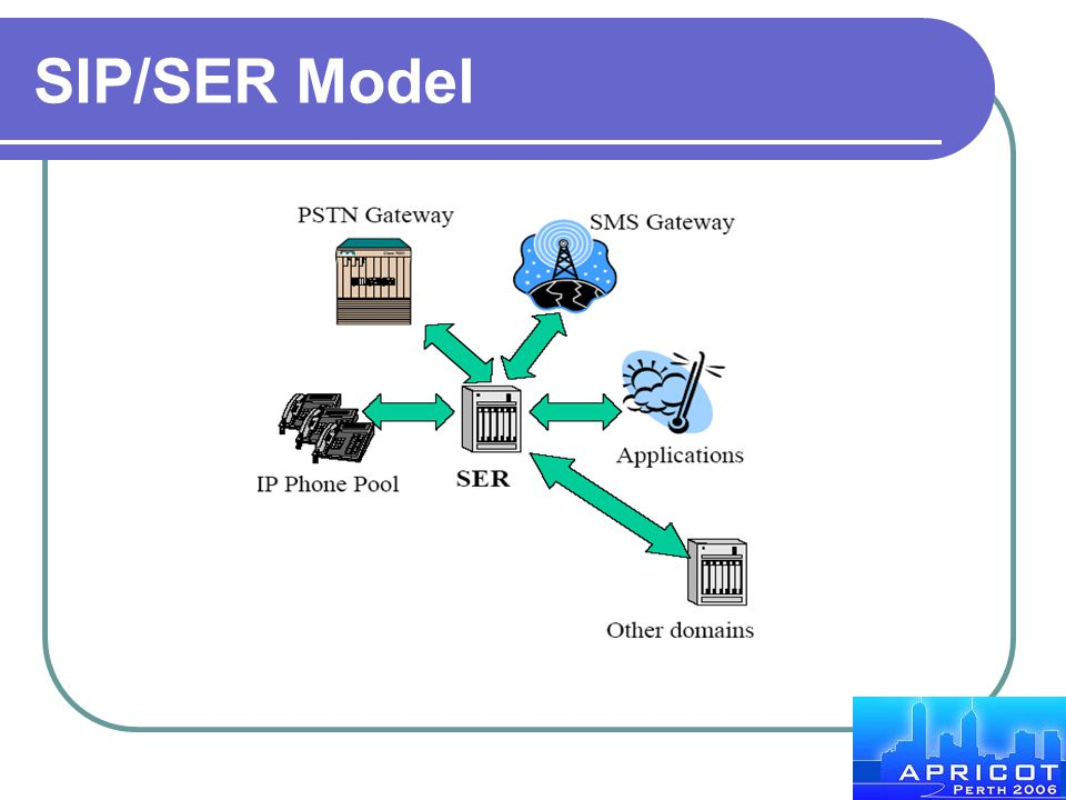 SIP/SER Model