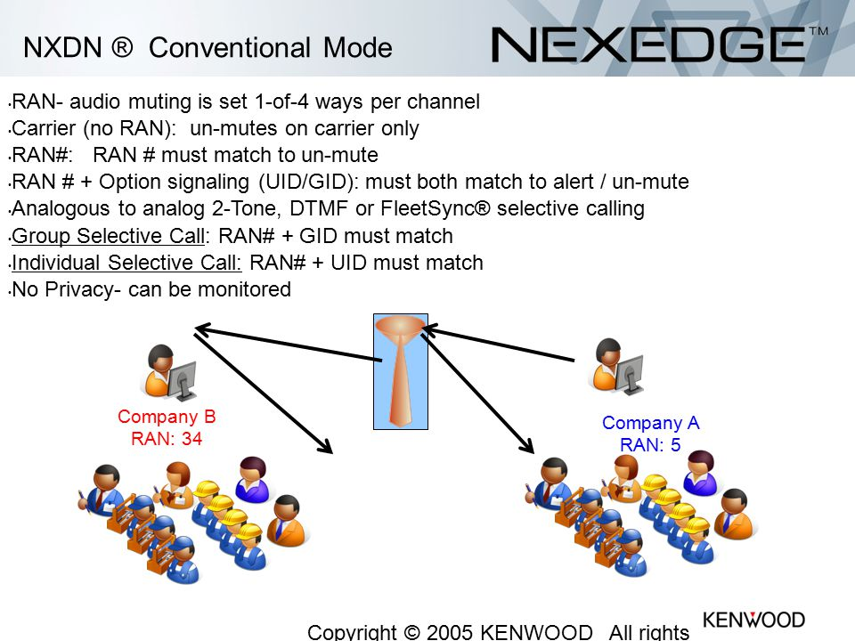 NXDN ® Conventional Mode