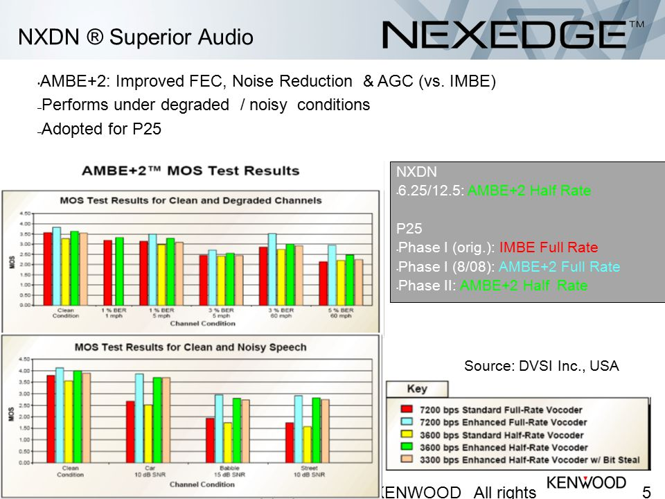 NXDN ® Voice Delay Voice digitization adds some time delay. TDMA is timed slot based - adds more delay.