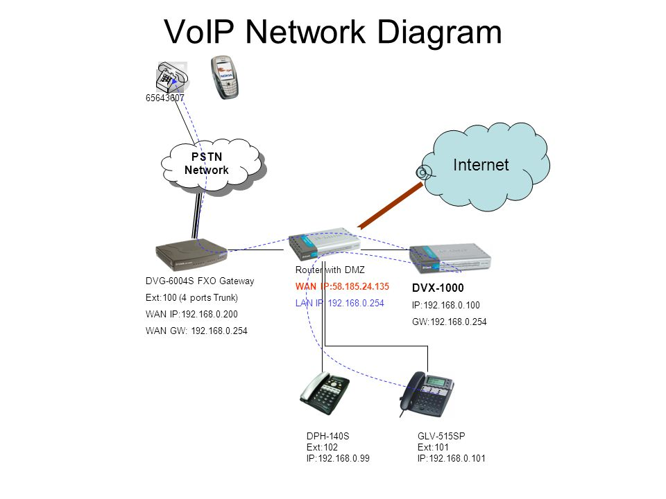 voip network diagram   20 wiring diagram images