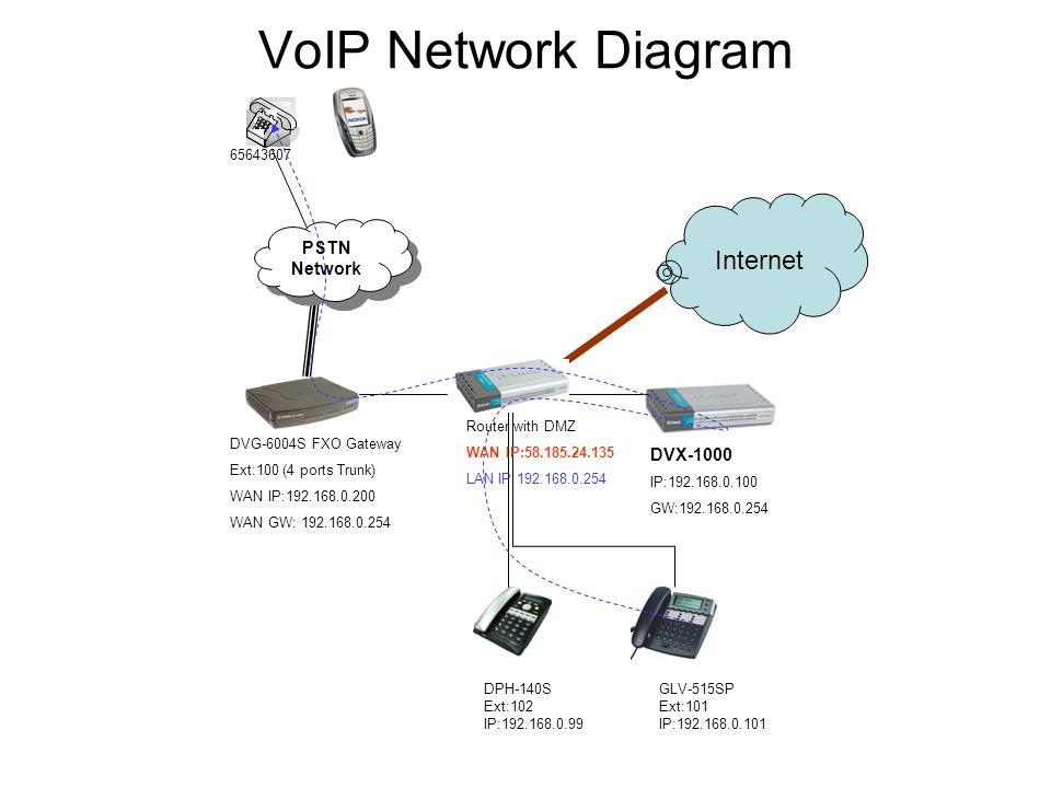 VoIP Network Diagram Internet PSTN Network DVX