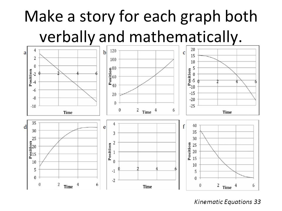 Make a story for each graph both verbally and mathematically.