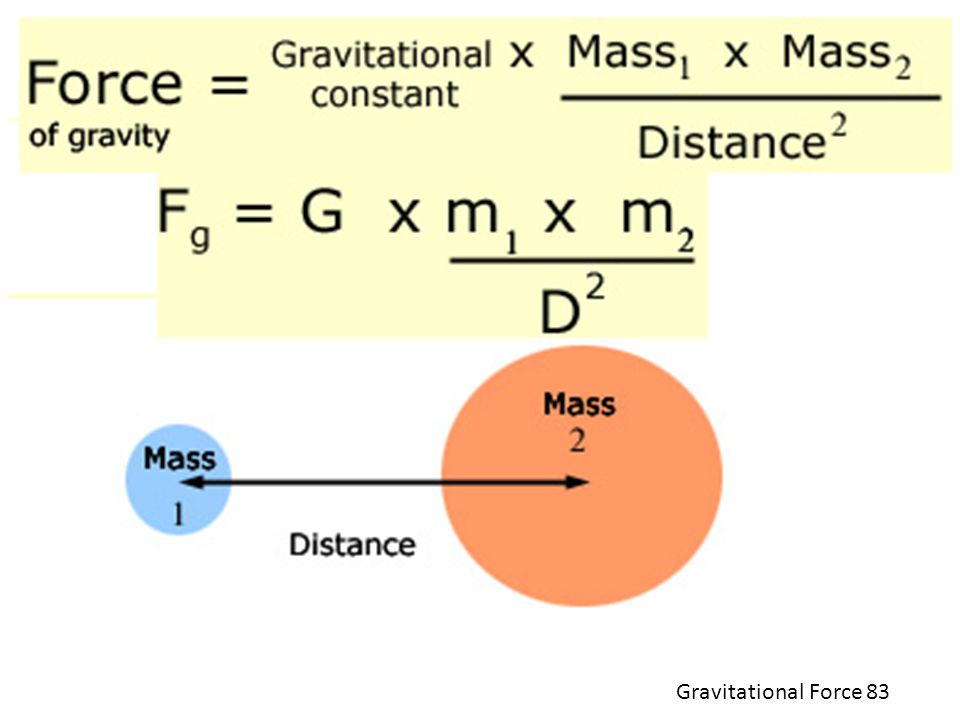 Gravitational Force 83