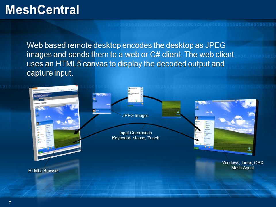 Web based remote desktop encodes the desktop as JPEG images and sends them to a web or C# client. The web client uses an HTML5 canvas to display the decoded output and capture input.