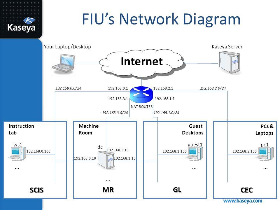 FIU's Network Diagram Internet SCIS MR GL CEC … … … …