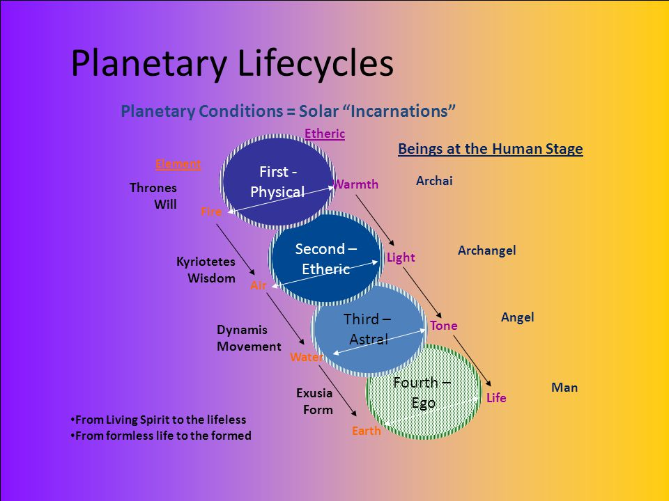 Planetary Lifecycles Planetary Conditions = Solar Incarnations
