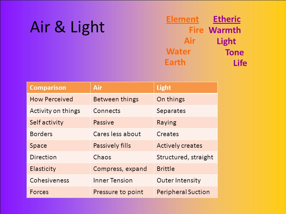Air & Light Element Etheric Fire Warmth Air Light Water Tone Earth