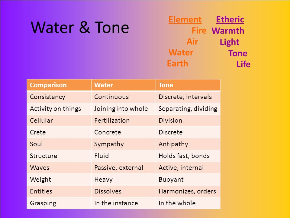 Water & Tone Element Etheric Fire Warmth Air Light Water Tone Earth
