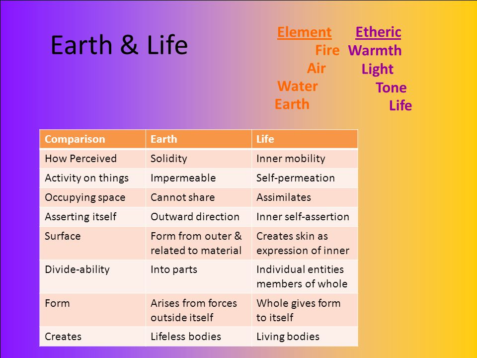 Earth & Life Element Etheric Fire Warmth Air Light Water Tone Earth