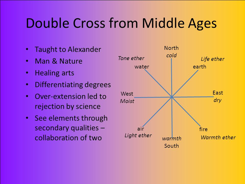 Double Cross from Middle Ages