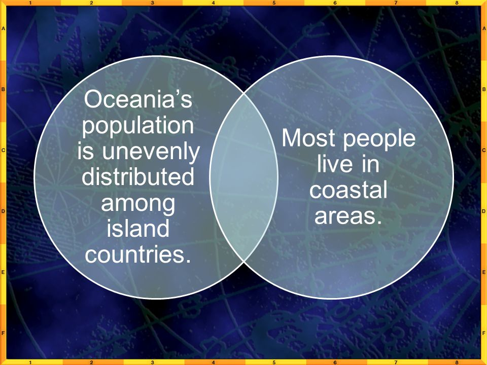 Oceania's population is unevenly distributed among island countries.