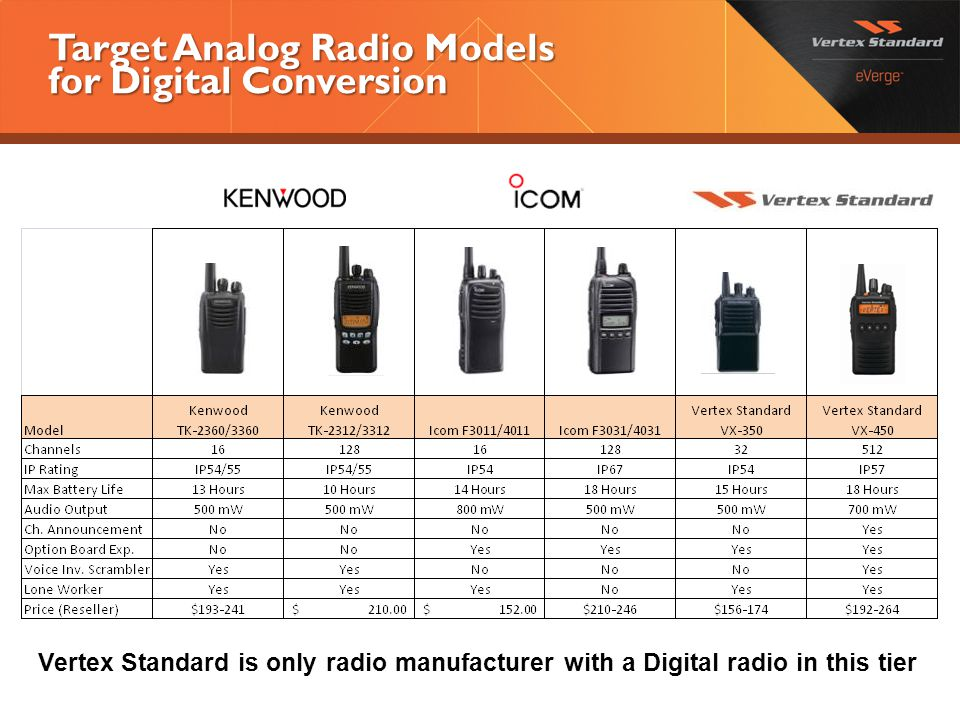 Target Analog Radio Models for Digital Conversion