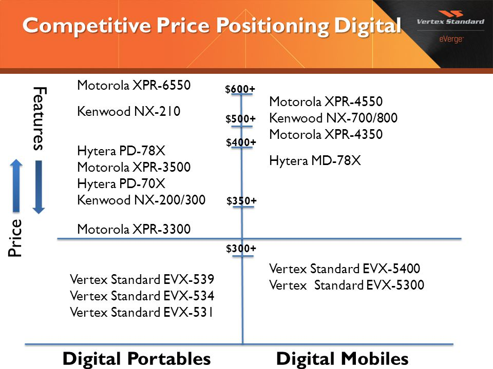 Competitive Price Positioning Digital