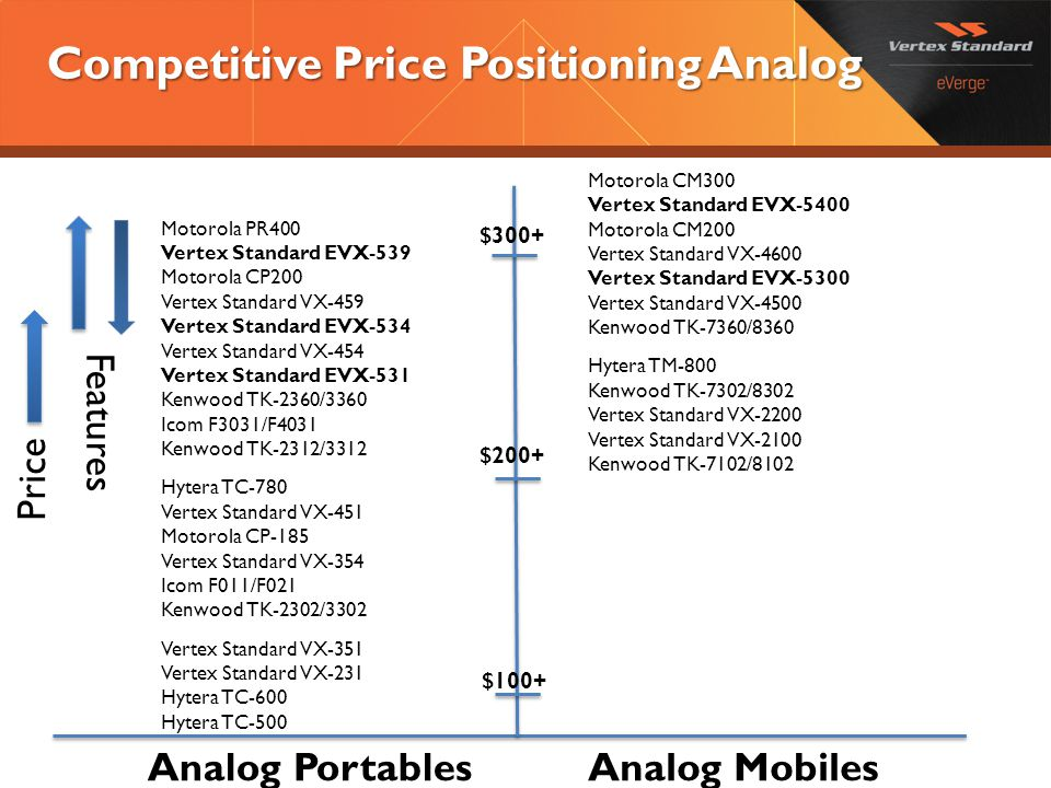 Competitive Price Positioning Analog