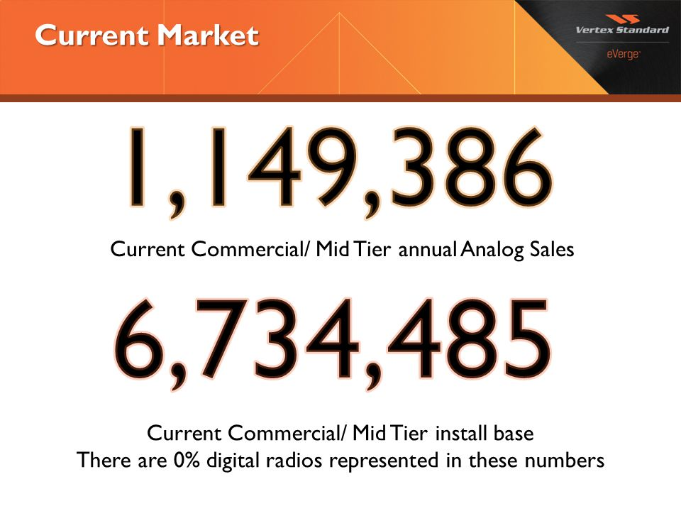 Current Market 1,149,386. Current Commercial/ Mid Tier annual Analog Sales. 6,734,485.