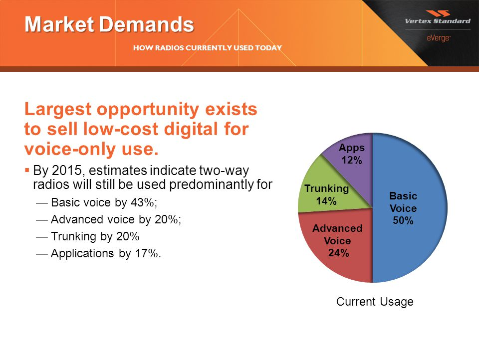 Market Demands HOW RADIOS CURRENTLY USED TODAY. Largest opportunity exists to sell low-cost digital for voice-only use.