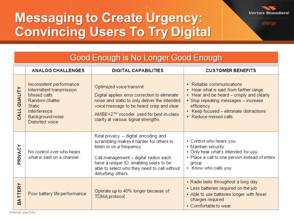Messaging to Create Urgency: Convincing Users To Try Digital