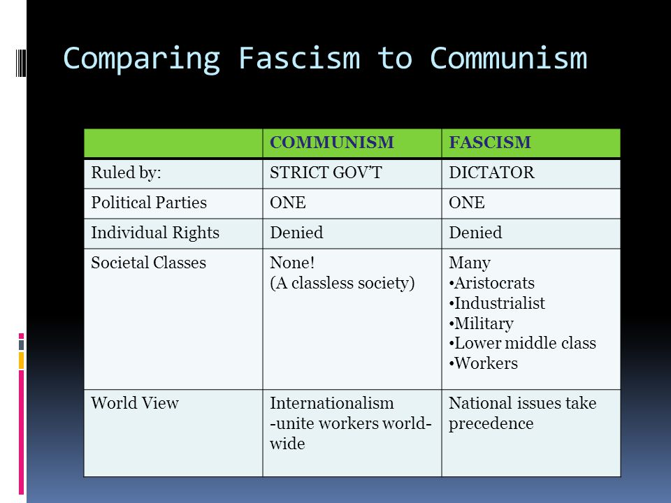 Comparing Fascism to Communism