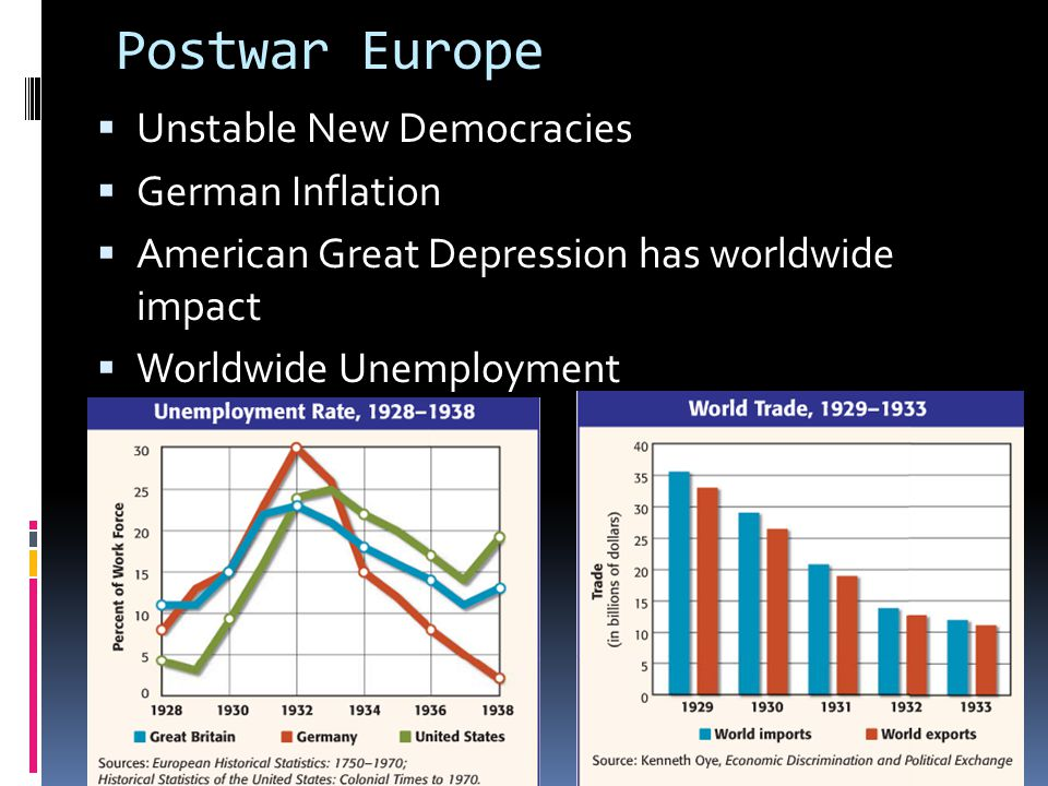 Postwar Europe Unstable New Democracies German Inflation