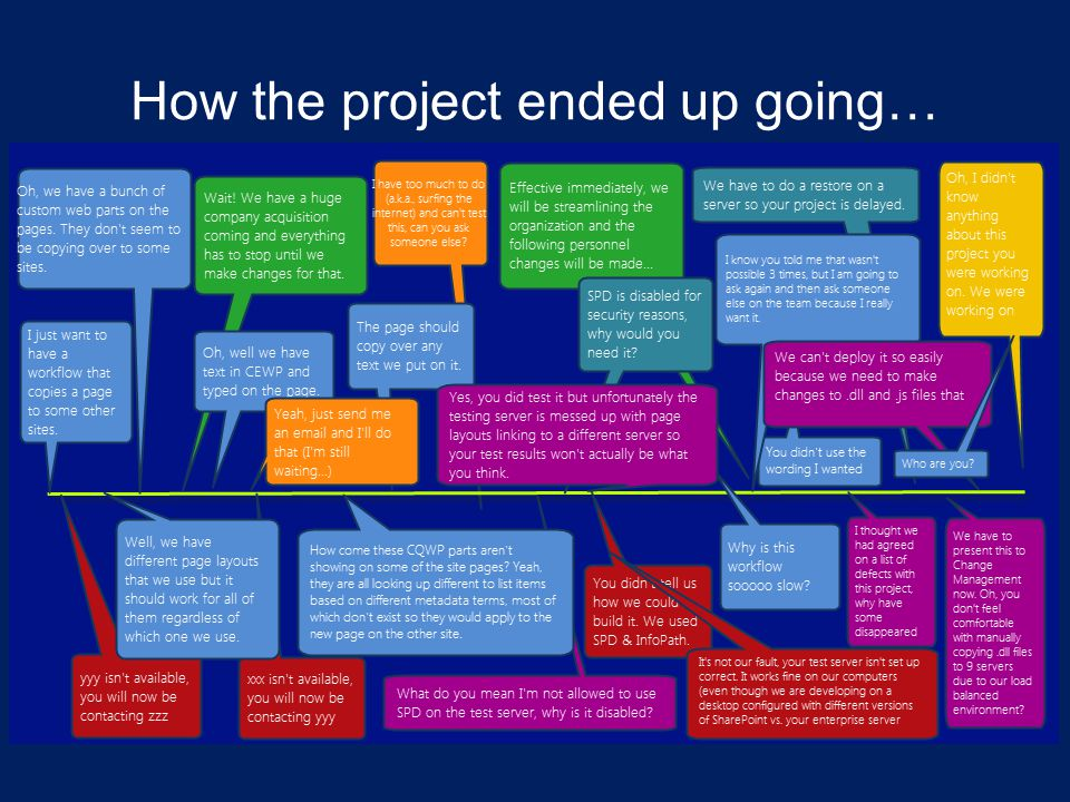 How the project ended up going…