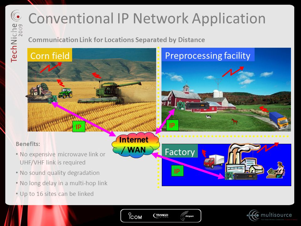 Conventional IP Network Application